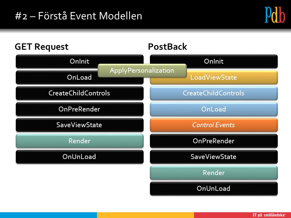 #2 – Förstå Event Modellen GET RequestPostBack OnInit OnLoad CreateChildControls OnPreRender SaveViewState Render OnUnLoad OnInit OnLoad CreateChildControls OnPreRender SaveViewState Render OnUnLoad Control Events LoadViewState ApplyPersonalization