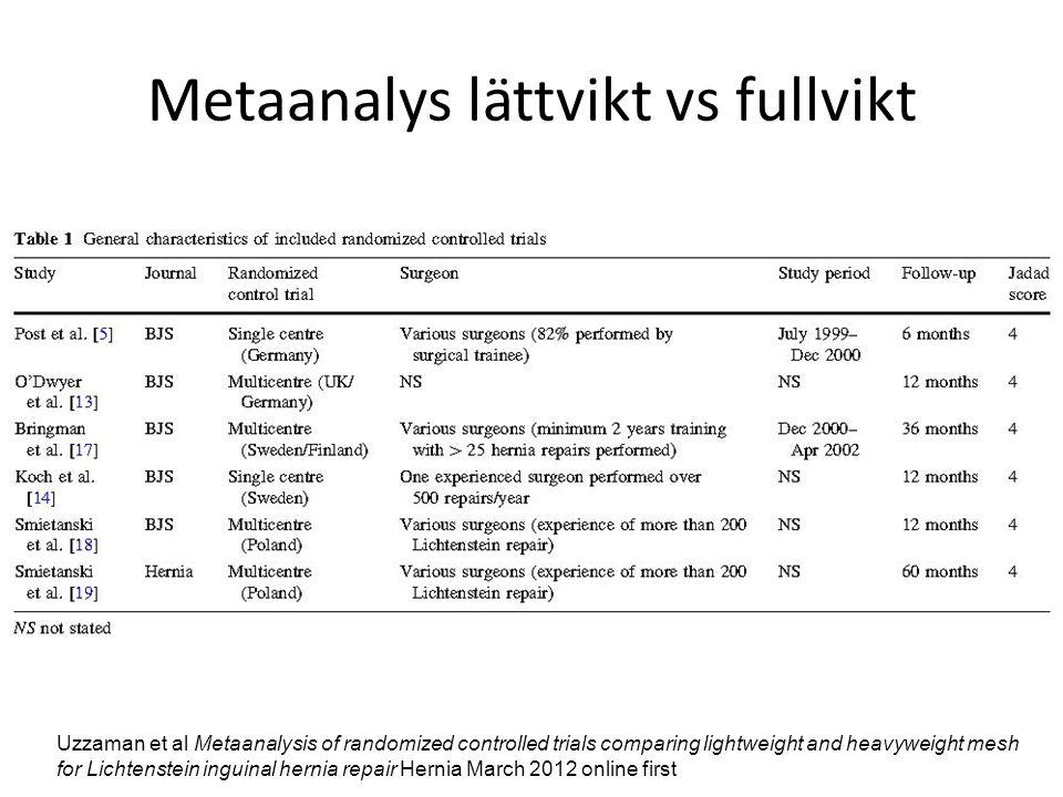 Metaanalys lättvikt vs fullvikt Uzzaman et al Metaanalysis of randomized controlled trials comparing lightweight and heavyweight mesh for Lichtenstein