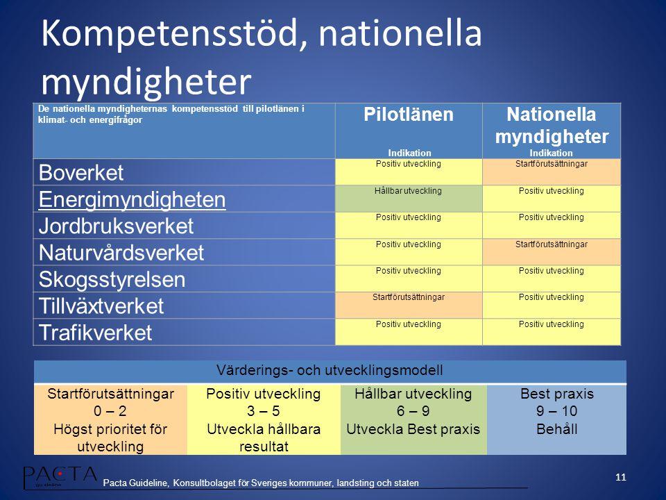 Pacta Guideline, Konsultbolaget för Sveriges kommuner, landsting och staten De nationella myndigheternas kompetensstöd till pilotlänen i klimat- och e