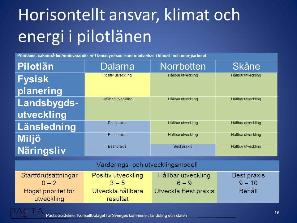 Pacta Guideline, Konsultbolaget för Sveriges kommuner, landsting och staten Pilotlänet, sakområden/motsvarande vid länsstyrelsen som medverkar i klima