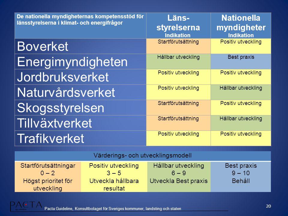 Pacta Guideline, Konsultbolaget för Sveriges kommuner, landsting och staten De nationella myndigheternas kompetensstöd för länsstyrelserna i klimat- o