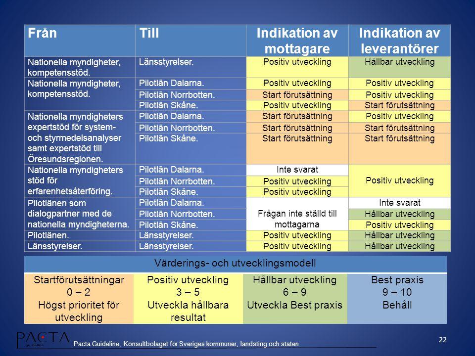 Pacta Guideline, Konsultbolaget för Sveriges kommuner, landsting och staten FrånTillIndikation av mottagare Indikation av leverantörer Nationella mynd