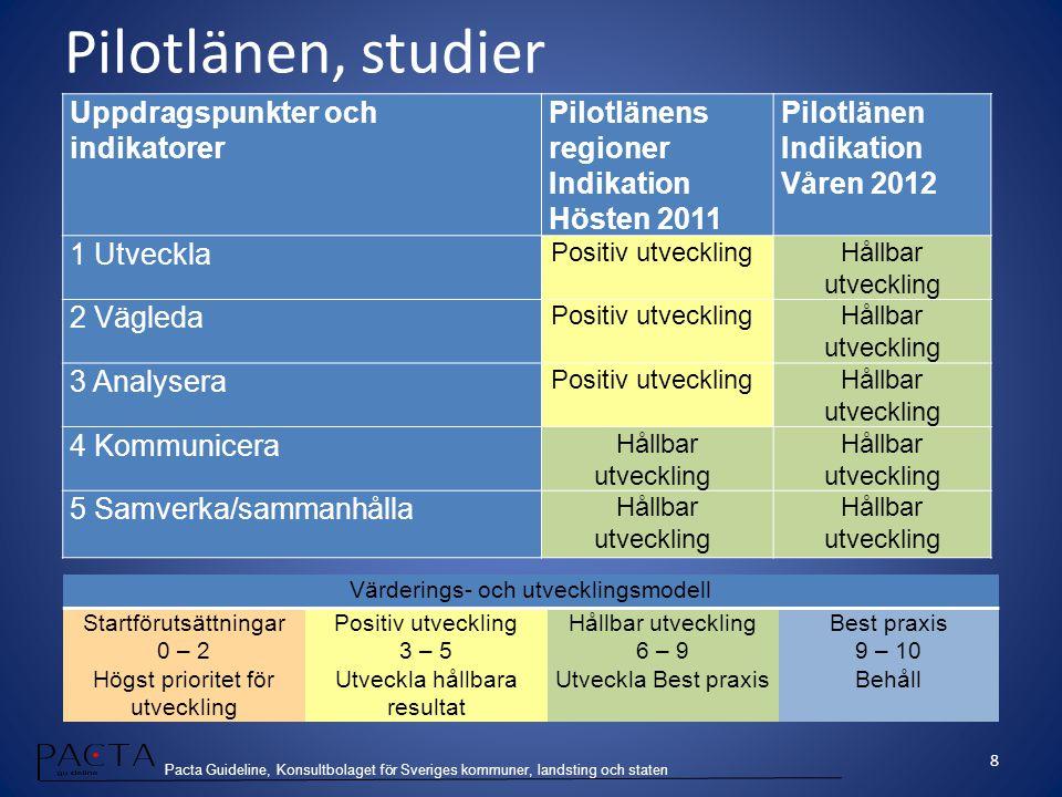 Pacta Guideline, Konsultbolaget för Sveriges kommuner, landsting och staten Uppdragspunkter och indikatorer Pilotlänens regioner Indikation Hösten 201