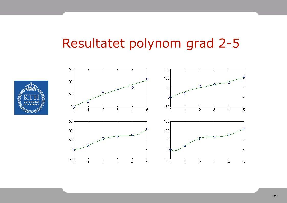 22 Resultatet polynom grad 2-5