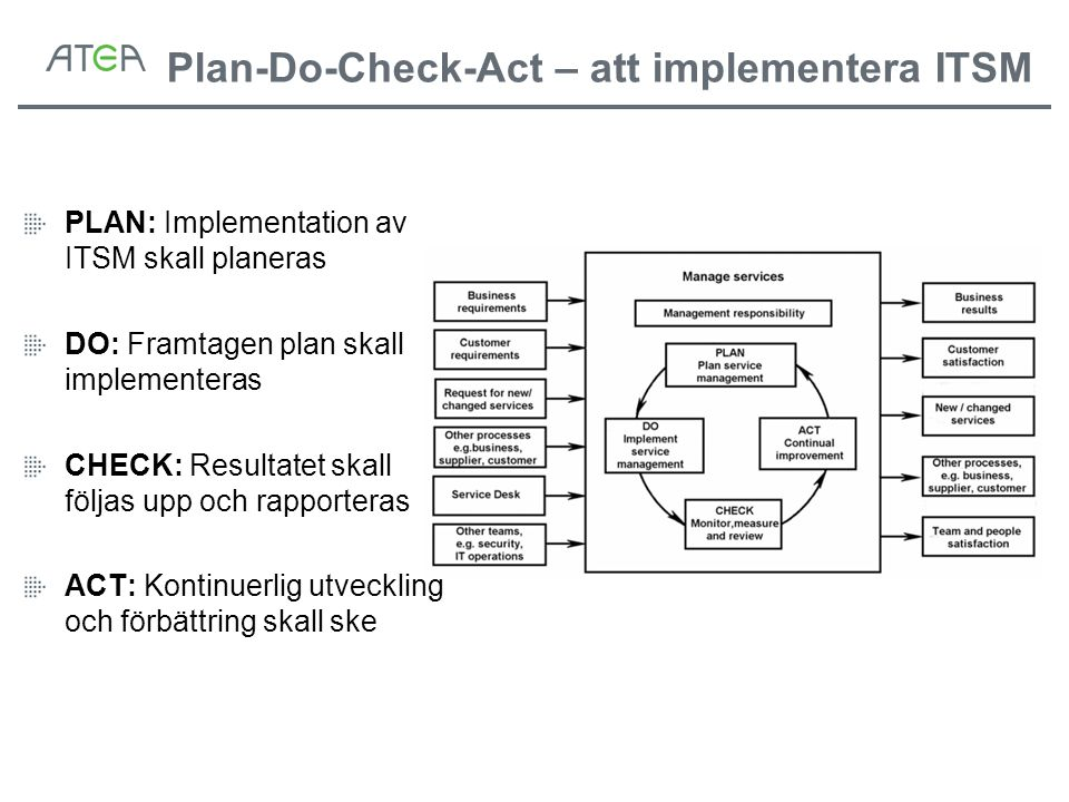 Plan-Do-Check-Act – att implementera ITSM PLAN: Implementation av ITSM skall planeras DO: Framtagen plan skall implementeras CHECK: Resultatet skall f
