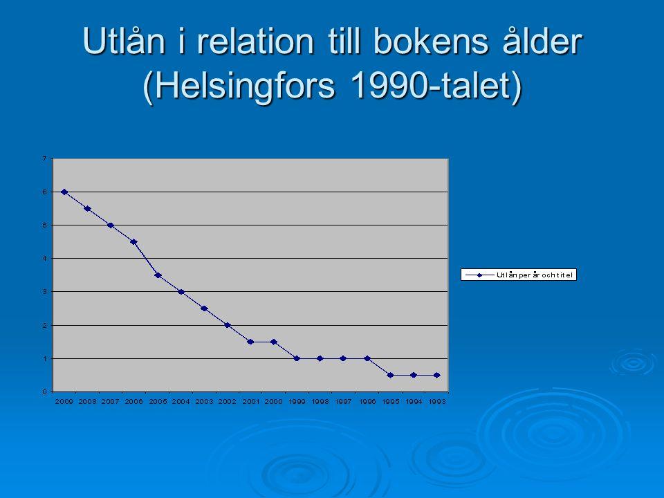 Utlån i relation till bokens ålder (Helsingfors 1990-talet)
