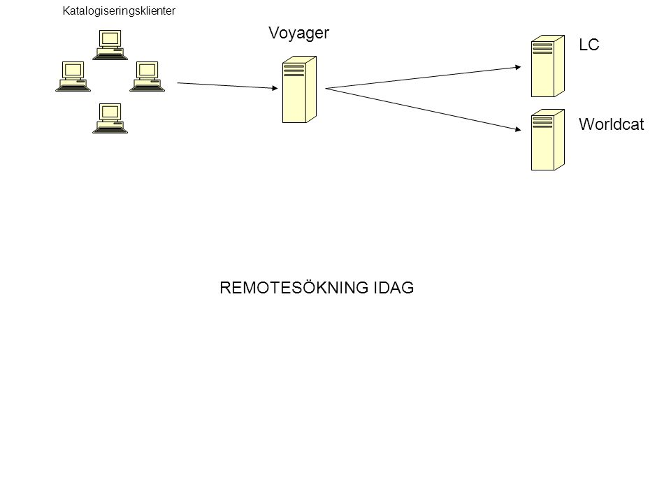Katalogiseringsklienter Voyager LC Worldcat REMOTESÖKNING IDAG