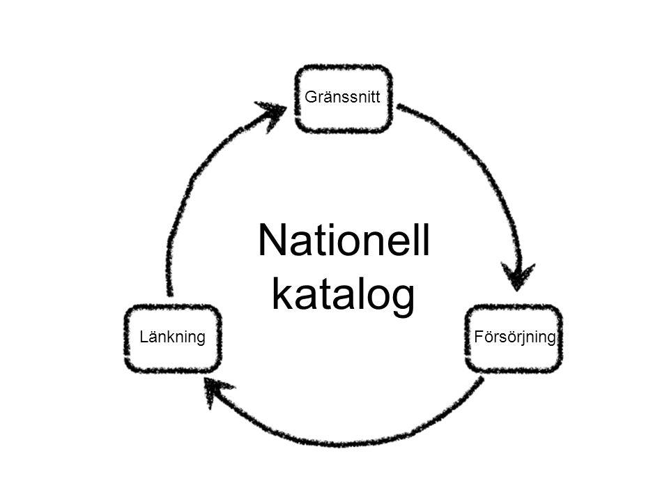 Gränssnitt LänkningFörsörjning Nationell katalog