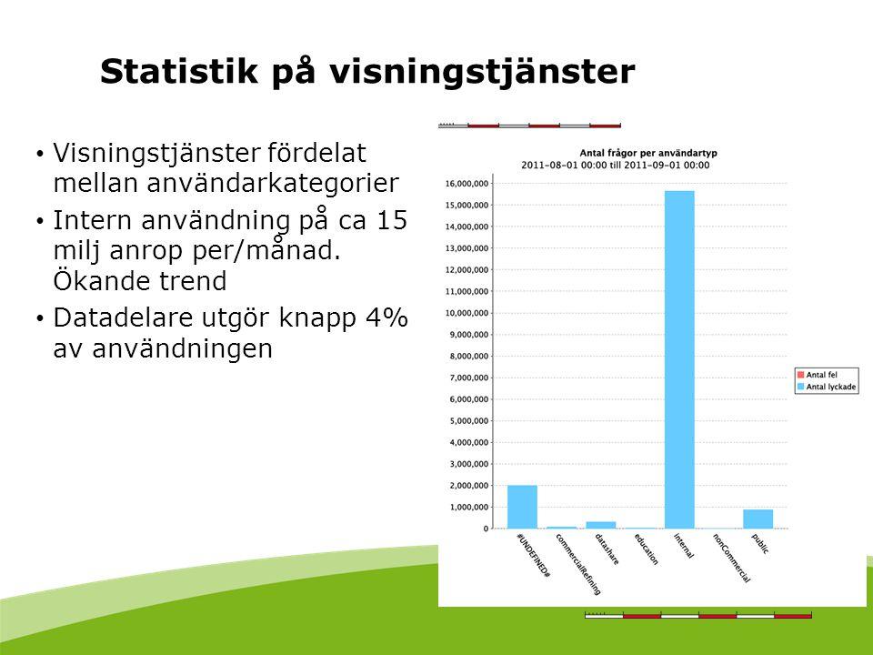 Visningstjänster fördelat mellan användarkategorier Intern användning på ca 15 milj anrop per/månad.
