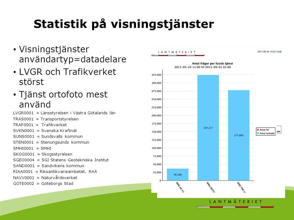 Visningstjänster användartyp=datadelare LVGR och Trafikverket störst Tjänst ortofoto mest använd LVGR0001 = Länsstyrelsen i Västra Götalands län TRAS0