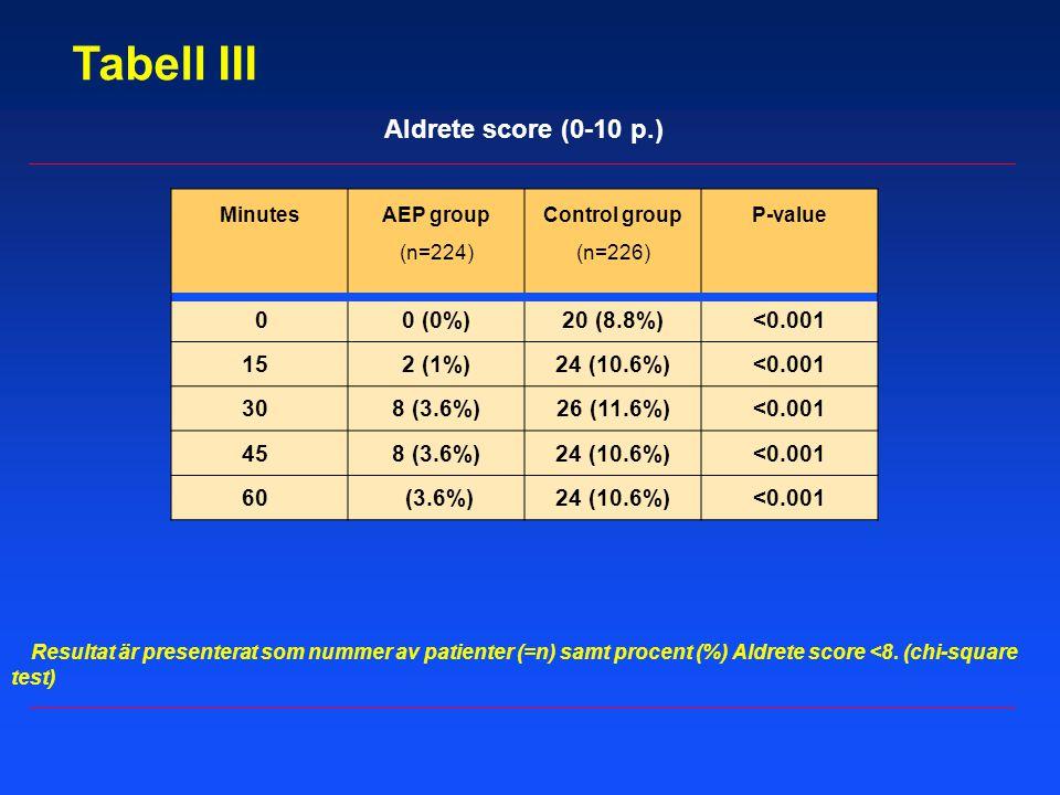 Resultat är presenterat som nummer av patienter (=n) samt procent (%) Aldrete score <8. (chi-square test) Tabell III Aldrete score (0-10 p.) Minutes A