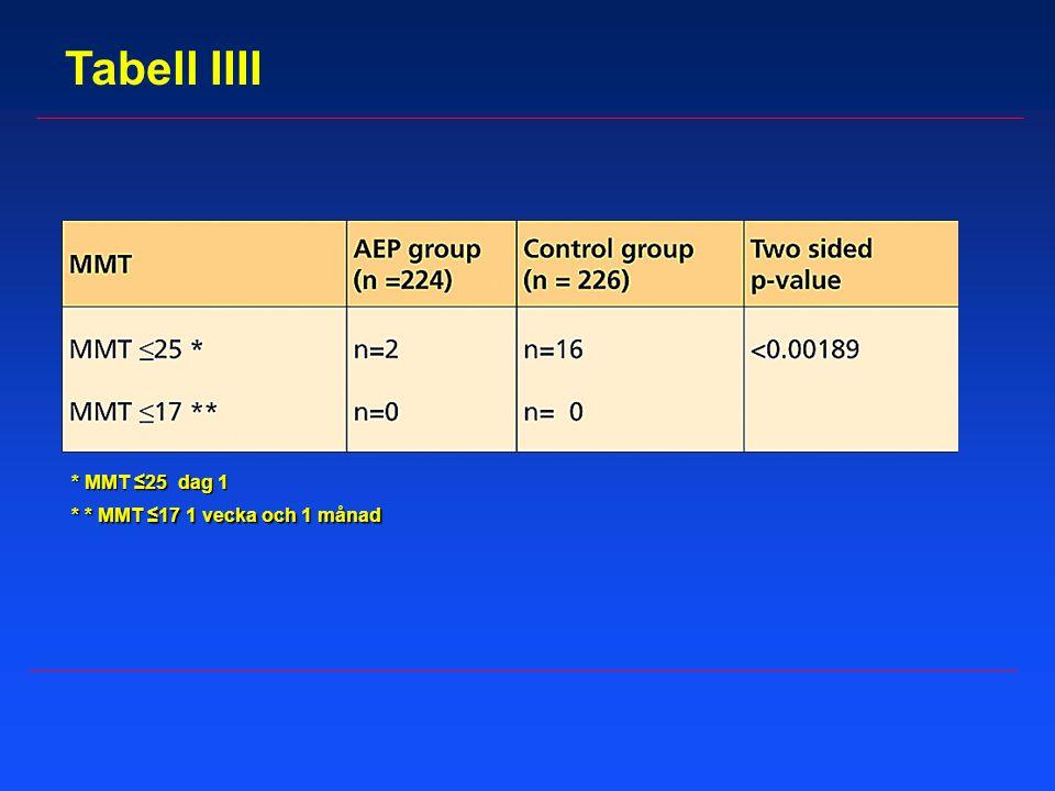 * MMT ≤25 dag 1 * * MMT ≤17 1 vecka och 1 månad Tabell IIII