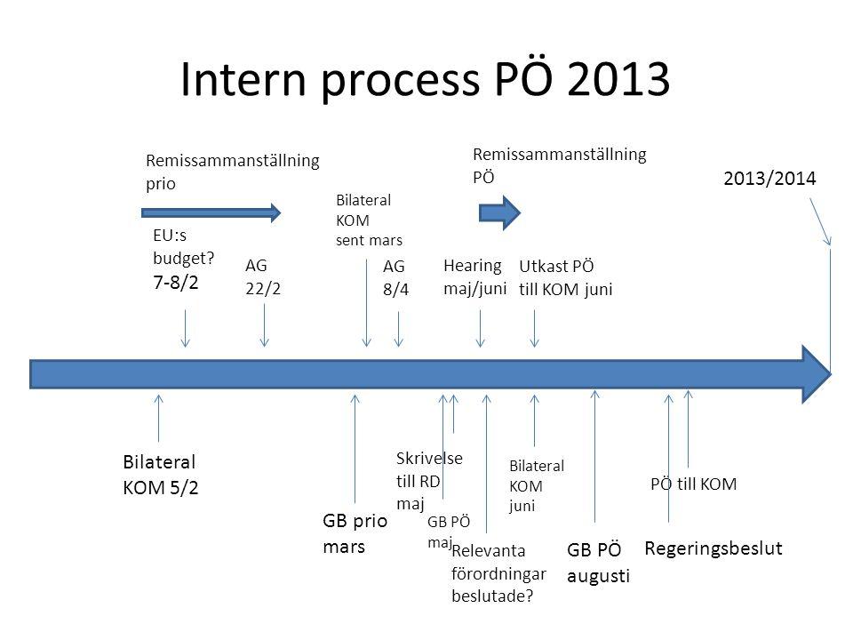 Intern process PÖ 2013 2013/2014 AG 22/2 Remissammanställning prio GB prio mars Skrivelse till RD maj Hearing maj/juni Remissammanställning PÖ EU:s bu
