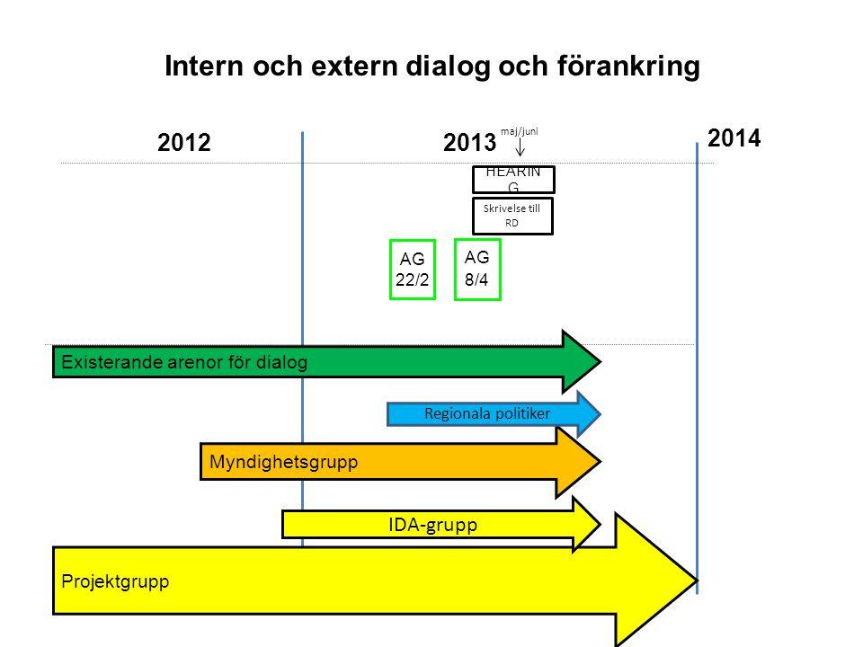 HEARIN G Myndighetsgrupp 2014 20132012 Intern och extern dialog och förankring Projektgrupp Existerande arenor för dialog maj/juni IDA-grupp AG 22/2 A