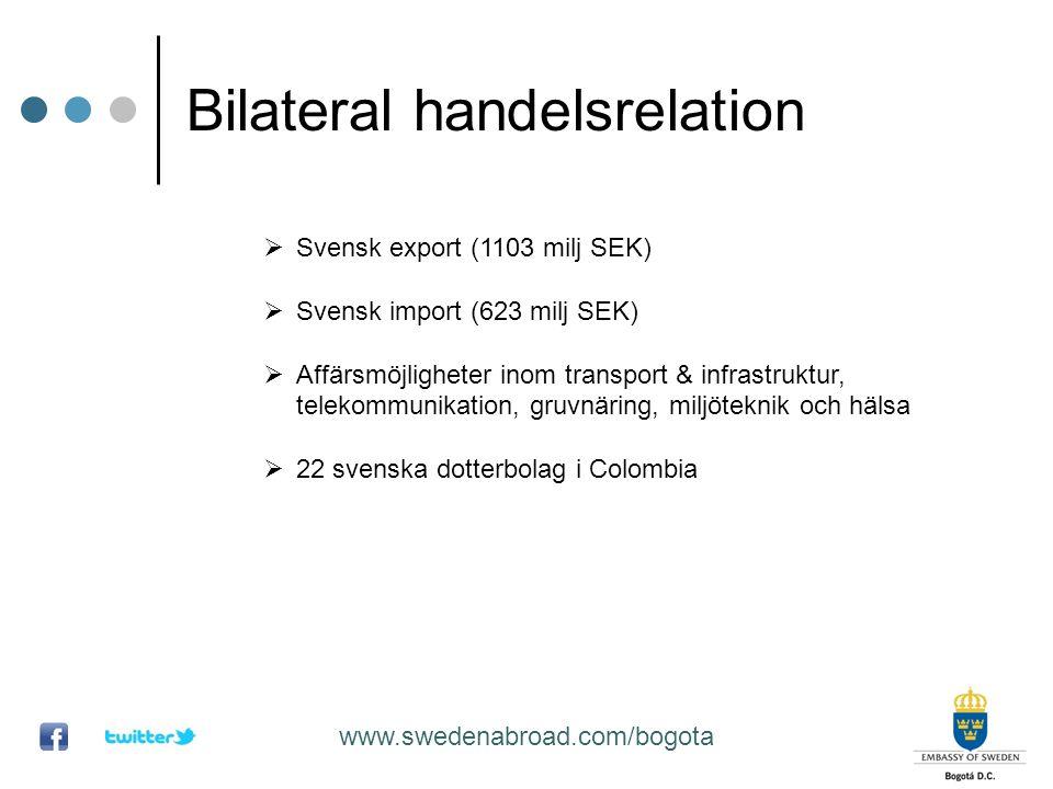 Bilateral handelsrelation  Svensk export (1103 milj SEK)  Svensk import (623 milj SEK)  Affärsmöjligheter inom transport & infrastruktur, telekommu