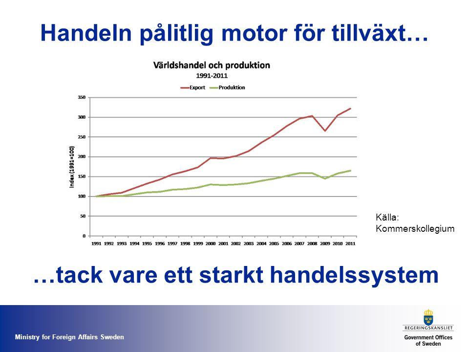 Ministry for Foreign Affairs Sweden Handeln pålitlig motor för tillväxt… …tack vare ett starkt handelssystem Källa: Kommerskollegium