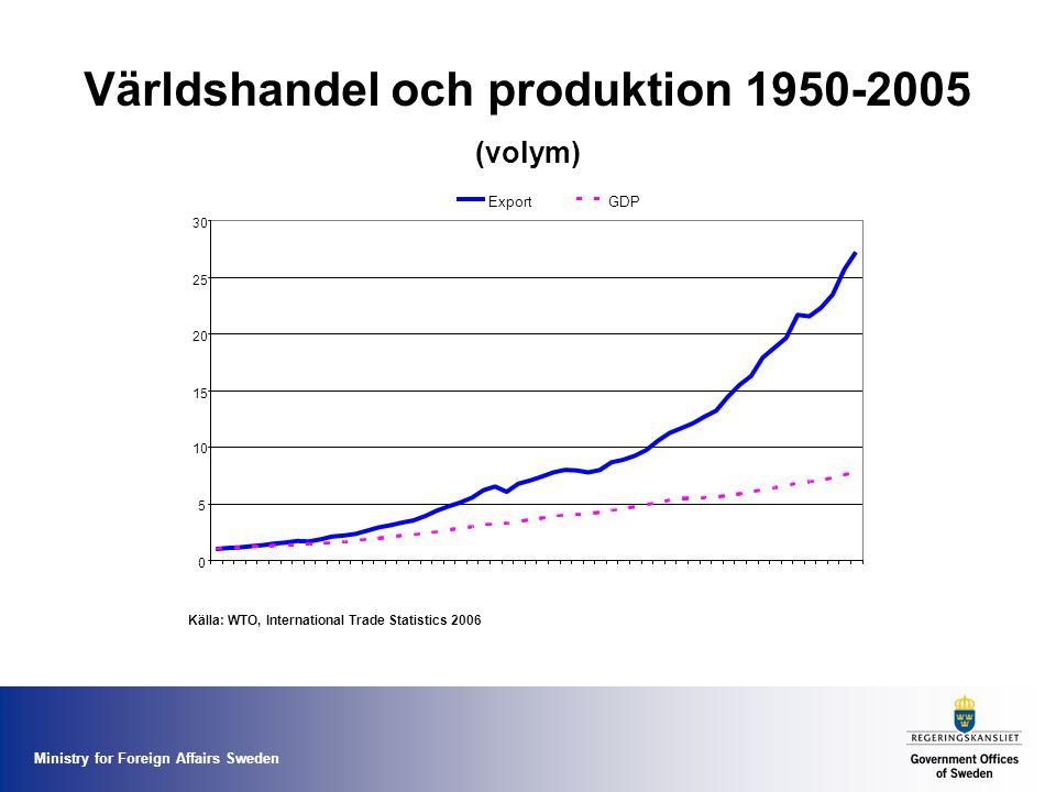 Ministry for Foreign Affairs Sweden Världshandel och produktion 1950-2005 (volym)