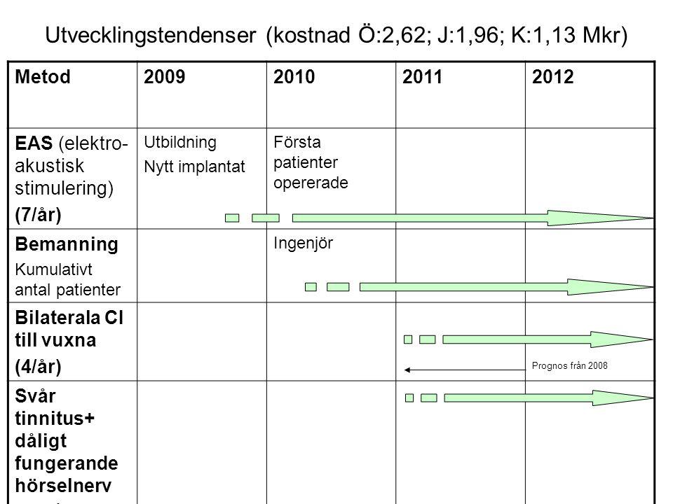 Utvecklingstendenser (kostnad Ö:2,62; J:1,96; K:1,13 Mkr) Metod2009201020112012 EAS (elektro- akustisk stimulering) (7/år) Utbildning Nytt implantat F