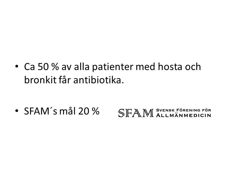Ca 50 % av alla patienter med hosta och bronkit får antibiotika. SFAM´s mål 20 %