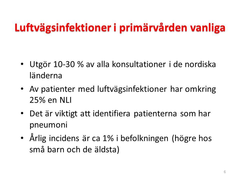 6 Luftvägsinfektioner i primärvården vanliga Utgör 10-30 % av alla konsultationer i de nordiska länderna Av patienter med luftvägsinfektioner har omkr