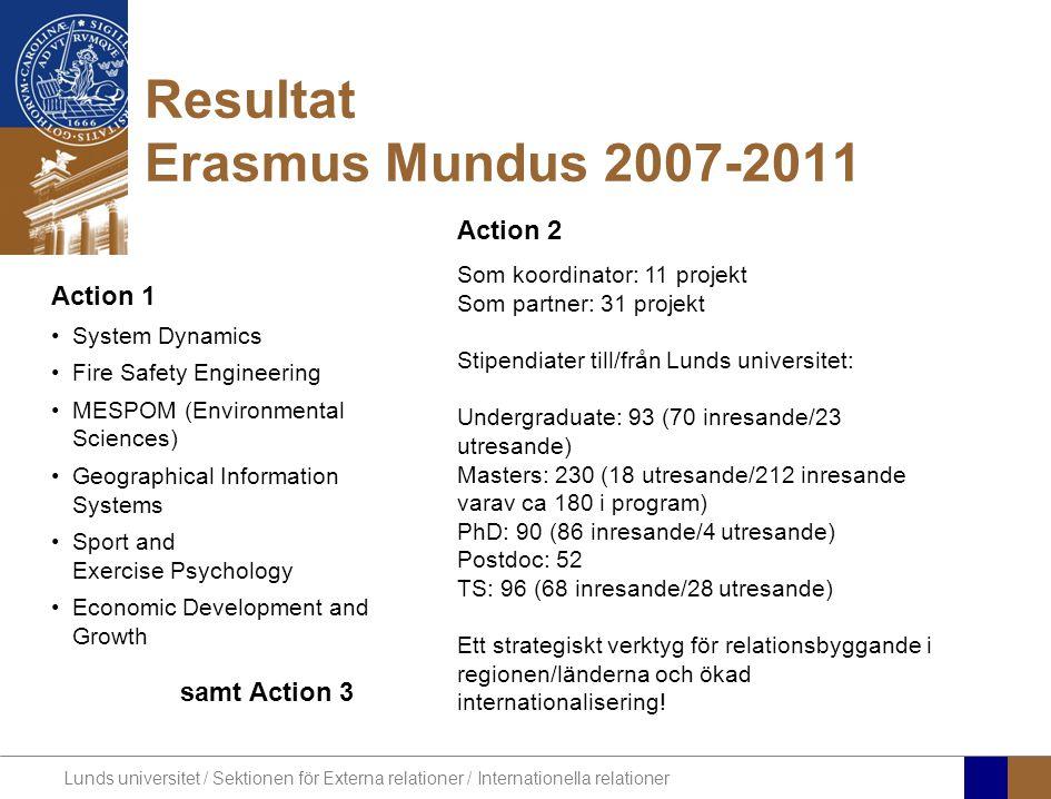 Lunds universitet / Sektionen för Externa relationer / Internationella relationer Resultat Erasmus Mundus 2007-2011 Action 2 Som koordinator: 11 projekt Som partner: 31 projekt Stipendiater till/från Lunds universitet: Undergraduate: 93 (70 inresande/23 utresande) Masters: 230 (18 utresande/212 inresande varav ca 180 i program) PhD: 90 (86 inresande/4 utresande) Postdoc: 52 TS: 96 (68 inresande/28 utresande) Ett strategiskt verktyg för relationsbyggande i regionen/länderna och ökad internationalisering.