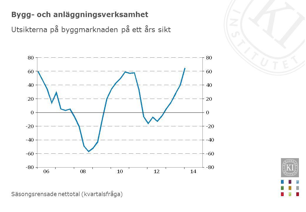 Bygg- och anläggningsverksamhet Utsikterna på byggmarknaden på ett års sikt Säsongsrensade nettotal (kvartalsfråga)