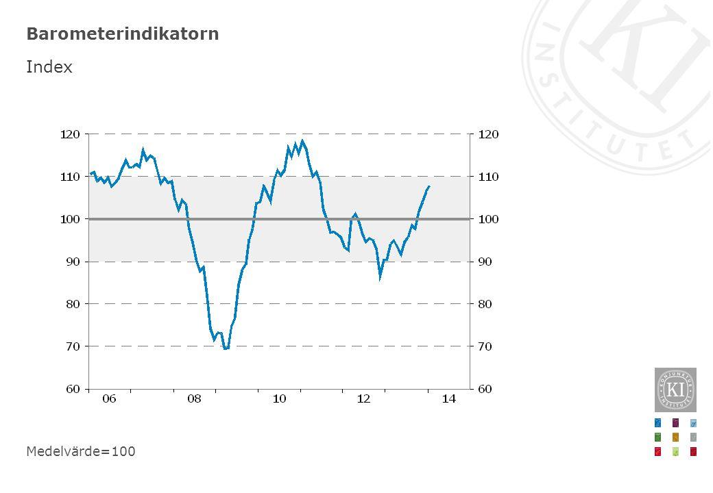 Barometerindikatorn Index Medelvärde=100
