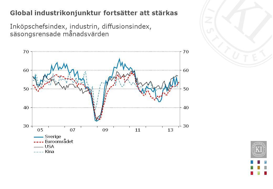 Global industrikonjunktur fortsätter att stärkas Inköpschefsindex, industrin, diffusionsindex, säsongsrensade månadsvärden