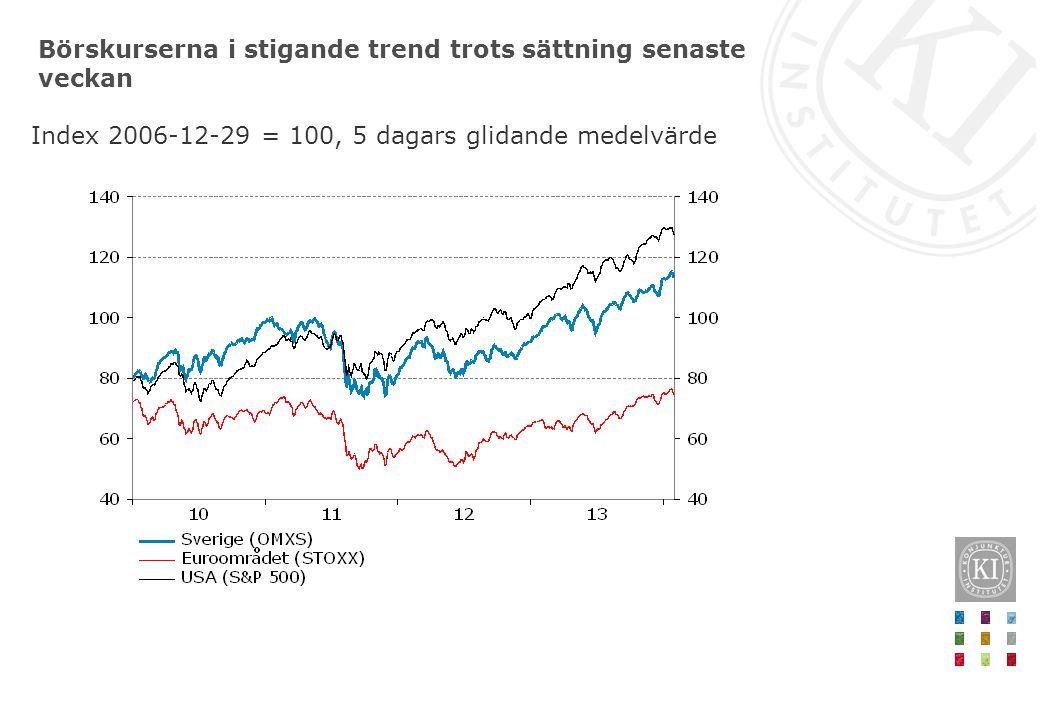 Börskurserna i stigande trend trots sättning senaste veckan Index 2006-12-29 = 100, 5 dagars glidande medelvärde