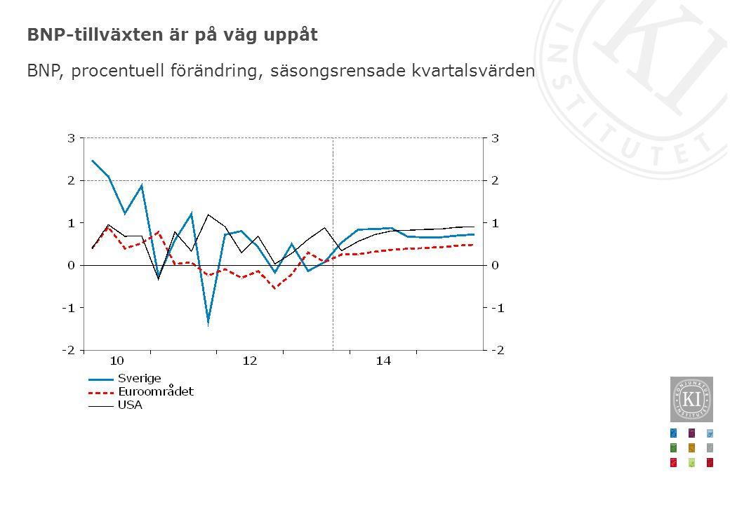 BNP-tillväxten är på väg uppåt BNP, procentuell förändring, säsongsrensade kvartalsvärden