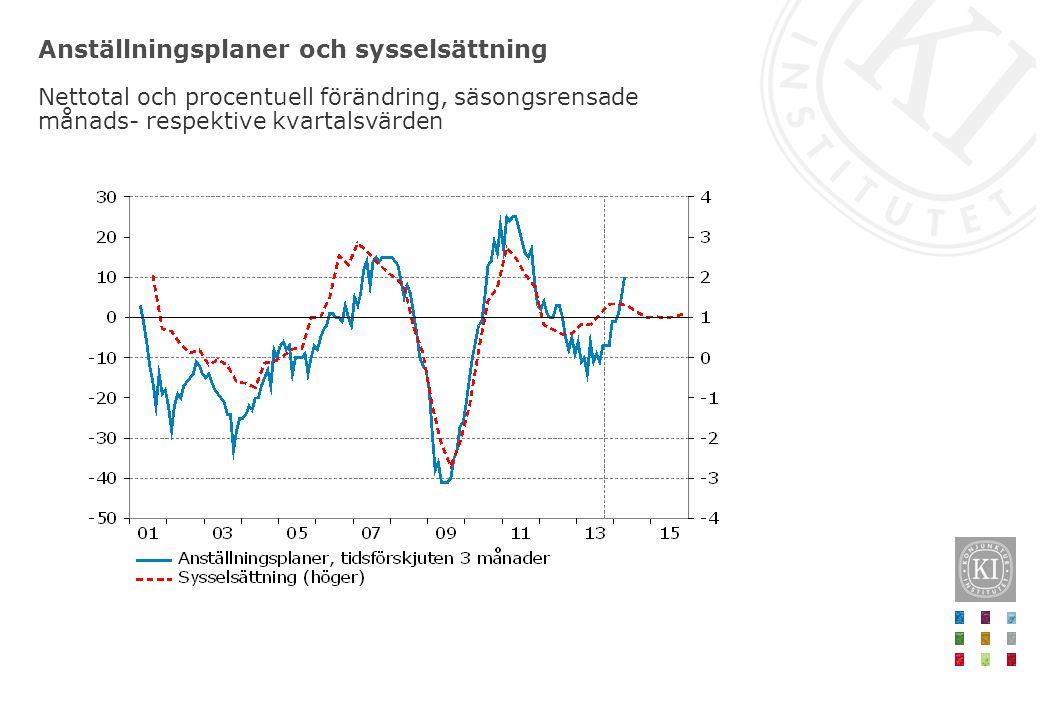 Anställningsplaner och sysselsättning Nettotal och procentuell förändring, säsongsrensade månads- respektive kvartalsvärden