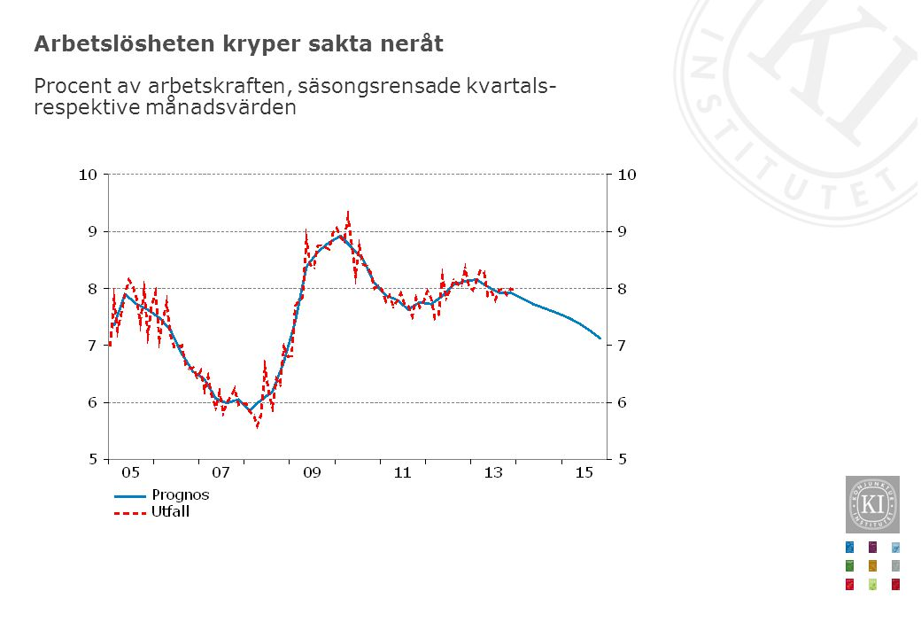 Arbetslösheten kryper sakta neråt Procent av arbetskraften, säsongsrensade kvartals- respektive månadsvärden