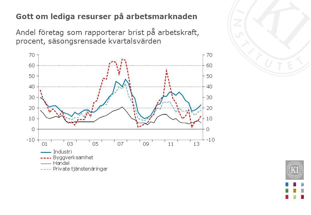 Gott om lediga resurser på arbetsmarknaden Andel företag som rapporterar brist på arbetskraft, procent, säsongsrensade kvartalsvärden