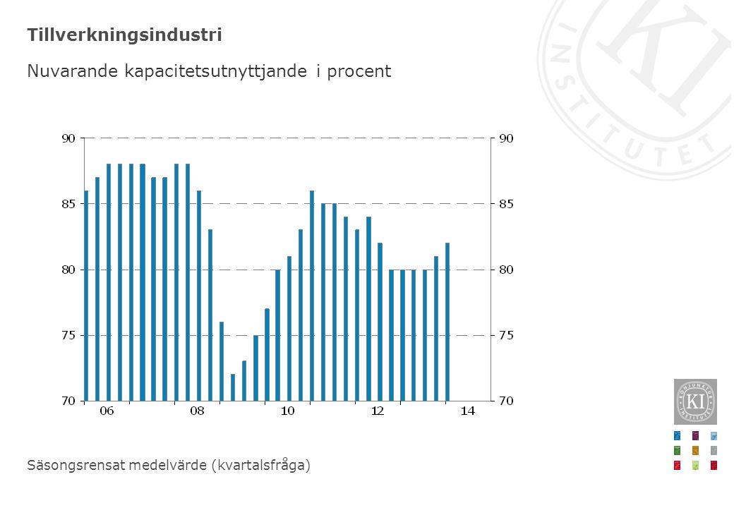 Tillverkningsindustri Nuvarande kapacitetsutnyttjande i procent Säsongsrensat medelvärde (kvartalsfråga)