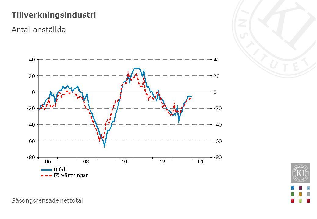 Fortsatt mycket låg inflation –reporäntan ligger still under 2014 KPIF, årlig procentuell förändring, månadsvärden
