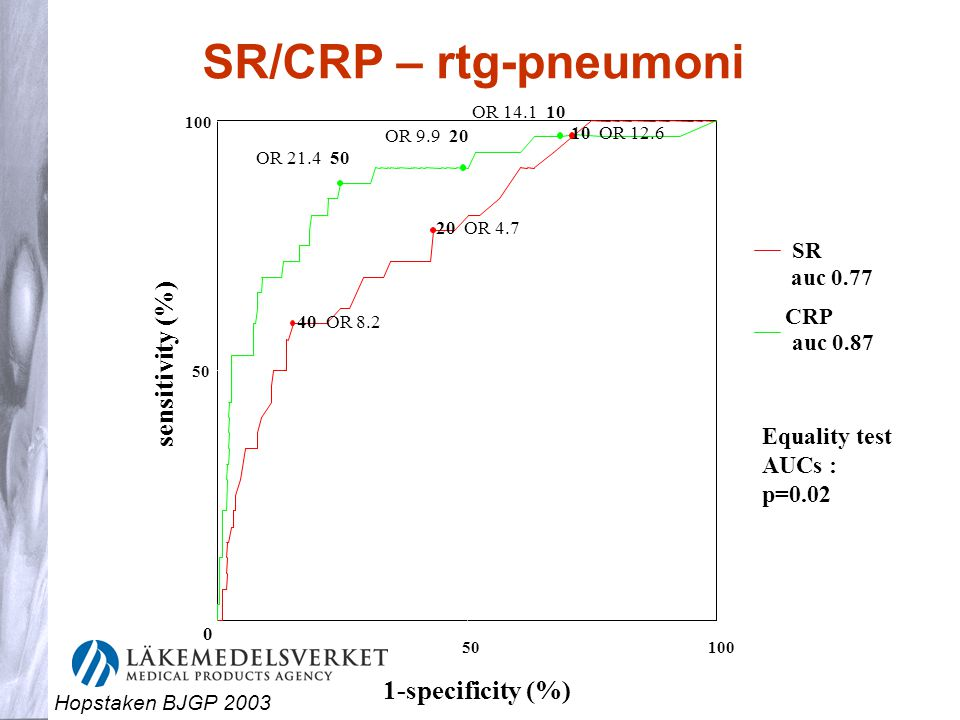 CRP auc 0.87 OR 21.4 50 OR 9.9 20 OR 14.1 10 10 OR 12.6 20 OR 4.7 40 OR 8.2 Equality test AUCs : p=0.02 SR/CRP – rtg-pneumoni 0 Hopstaken BJGP 2003
