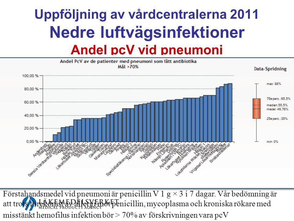 Uppföljning av vårdcentralerna 2011 Nedre luftvägsinfektioner Andel pcV vid pneumoni Förstahandsmedel vid pneumoni är penicillin V 1 g × 3 i 7 dagar.