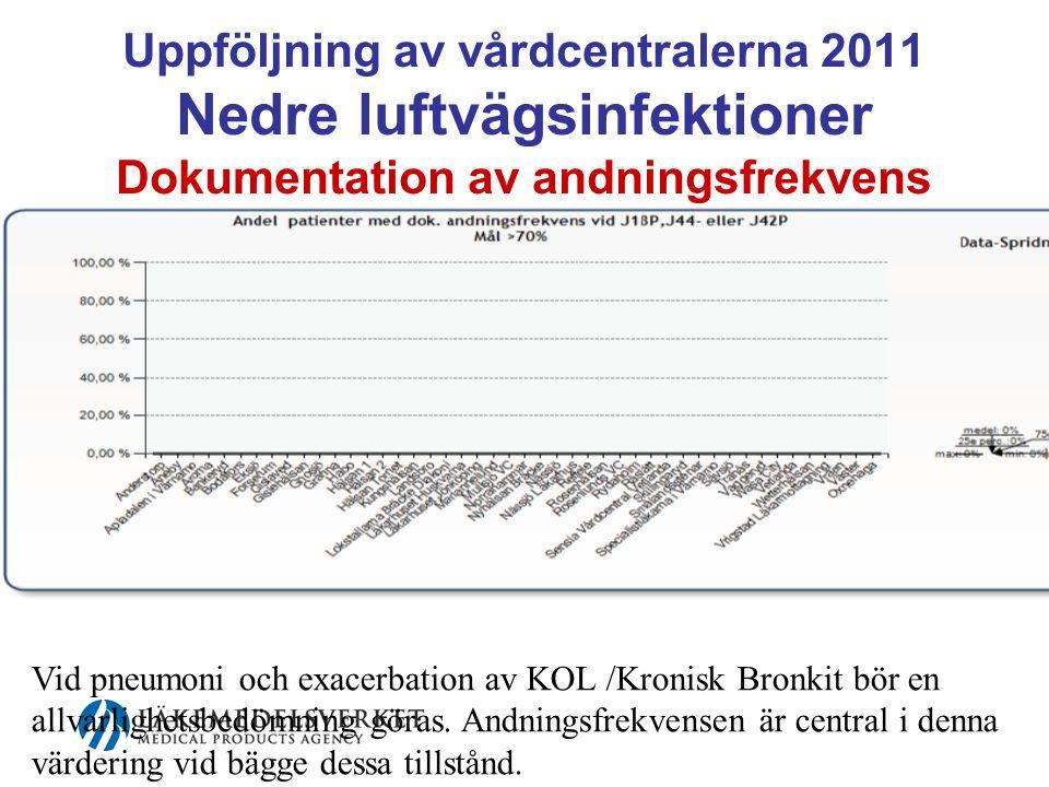Uppföljning av vårdcentralerna 2011 Nedre luftvägsinfektioner Dokumentation av andningsfrekvens Vid pneumoni och exacerbation av KOL /Kronisk Bronkit