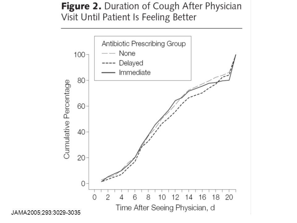 Akut bronkit Behandling: Antibiotika har ingen effekt på förloppet Inte ens när upphostningen är färgad Inte ens när man hör spridda biljud vid lungauskultation Hostmedicin saknar dokumentation Berätta om ofarlighet och förväntat förlopp Råd om rökstopp