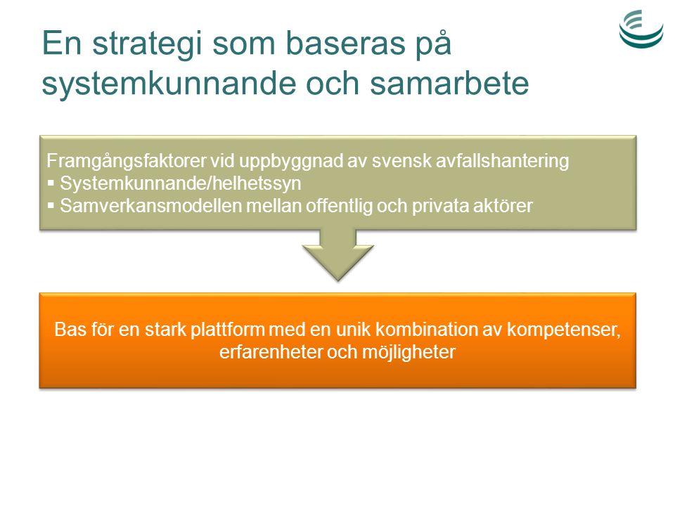 En strategi som baseras på systemkunnande och samarbete Framgångsfaktorer vid uppbyggnad av svensk avfallshantering  Systemkunnande/helhetssyn  Samverkansmodellen mellan offentlig och privata aktörer Framgångsfaktorer vid uppbyggnad av svensk avfallshantering  Systemkunnande/helhetssyn  Samverkansmodellen mellan offentlig och privata aktörer Bas för en stark plattform med en unik kombination av kompetenser, erfarenheter och möjligheter
