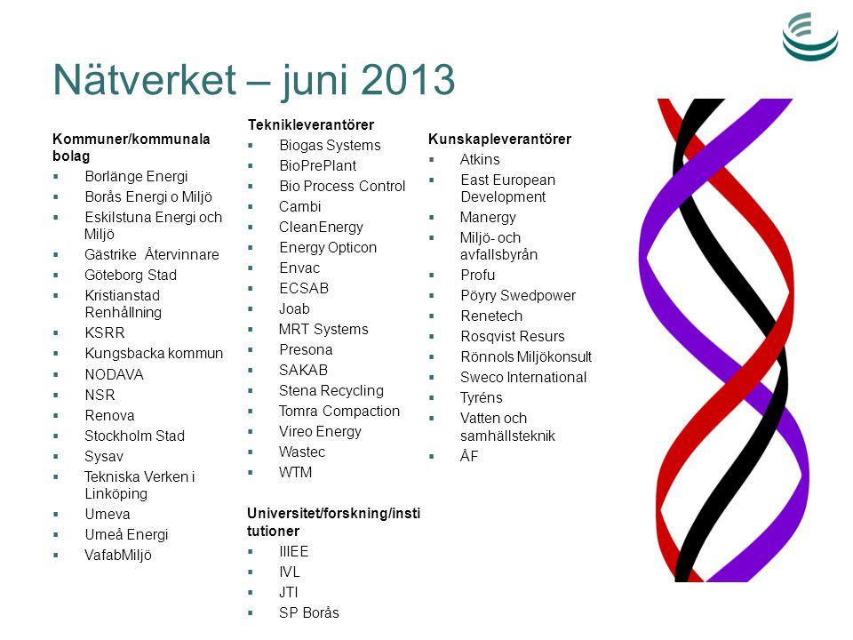Nätverket – juni 2013 Kommuner/kommunala bolag  Borlänge Energi  Borås Energi o Miljö  Eskilstuna Energi och Miljö  Gästrike Återvinnare  Götebor