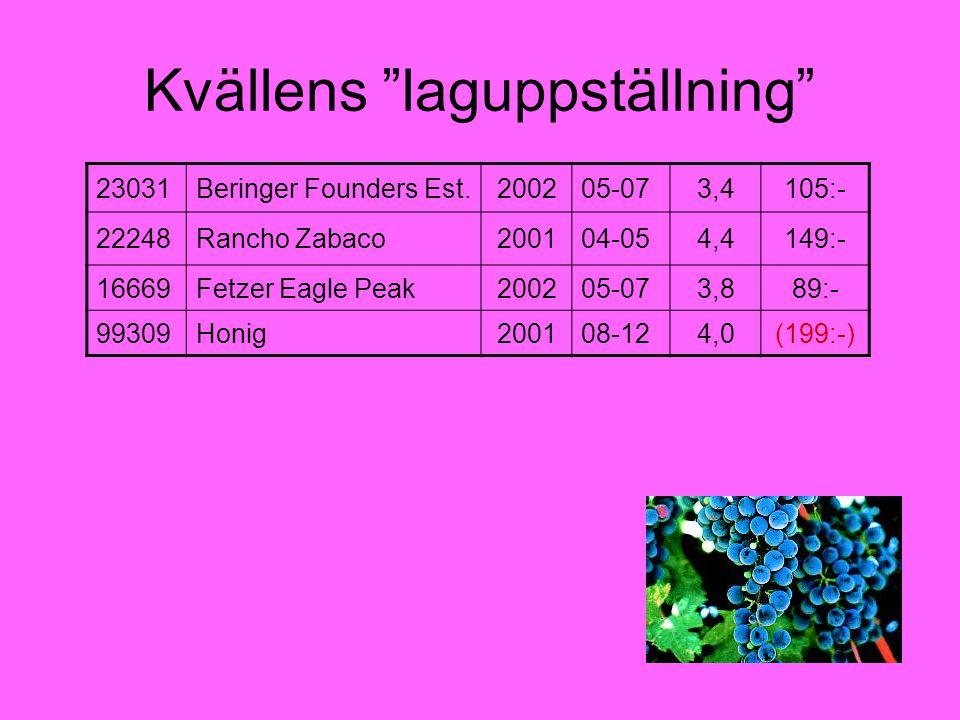 Kvällens laguppställning 23031Beringer Founders Est.200205-073,4105:- 22248Rancho Zabaco200104-054,4149:- 16669Fetzer Eagle Peak200205-073,889:- 99309Honig200108-124,0(199:-)