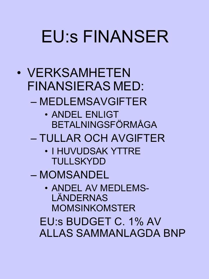 EU:s FINANSER VERKSAMHETEN FINANSIERAS MED: –MEDLEMSAVGIFTER ANDEL ENLIGT BETALNINGSFÖRMÅGA –TULLAR OCH AVGIFTER I HUVUDSAK YTTRE TULLSKYDD –MOMSANDEL