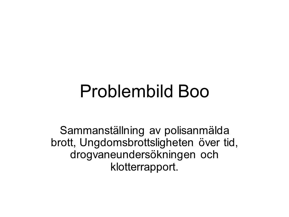 Problembild Boo Sammanställning av polisanmälda brott, Ungdomsbrottsligheten över tid, drogvaneundersökningen och klotterrapport.