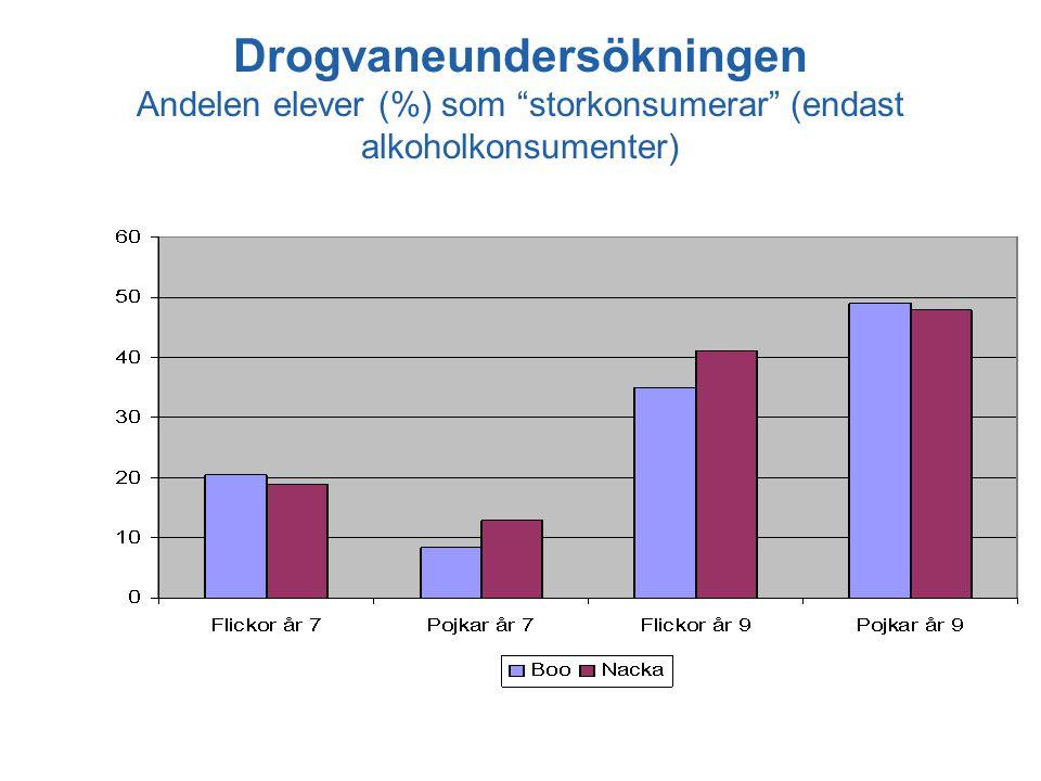 "Drogvaneundersökningen Andelen elever (%) som ""storkonsumerar"" (endast alkoholkonsumenter)"