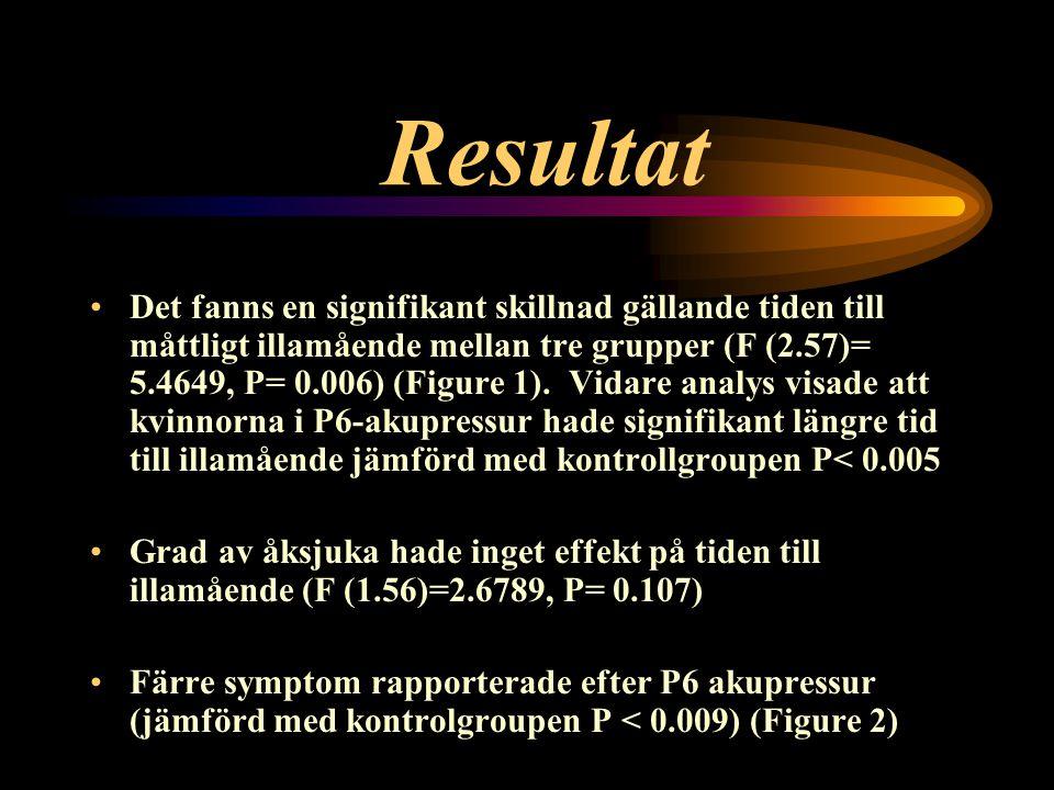 Resultat Det fanns en signifikant skillnad gällande tiden till måttligt illamående mellan tre grupper (F (2.57)= 5.4649, P= 0.006) (Figure 1). Vidare
