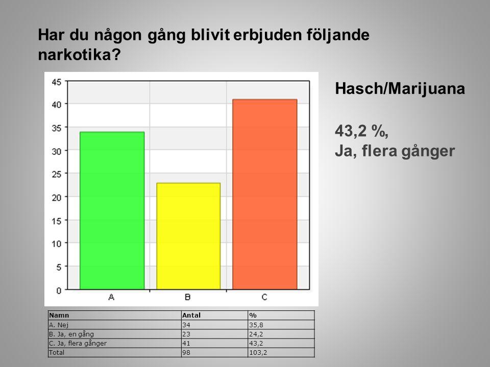 Har du någon gång blivit erbjuden följande narkotika? NamnAntal% A. Nej3435,8 B. Ja, en gång2324,2 C. Ja, flera gånger4143,2 Total98103,2 Hasch/Mariju