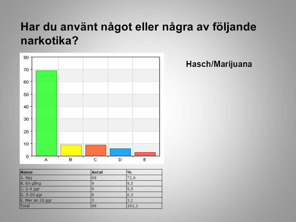 Har du använt något eller några av följande narkotika? Hasch/Marijuana NamnAntal% A. Nej6972,6 B. En gång99,5 C. 2-4 ggr99,5 D. 5-20 ggr66,3 E. Mer än