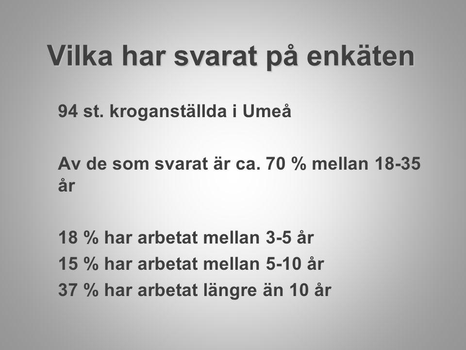 Vilka har svarat på enkäten 94 st. kroganställda i Umeå Av de som svarat är ca. 70 % mellan 18-35 år 18 % har arbetat mellan 3-5 år 15 % har arbetat m