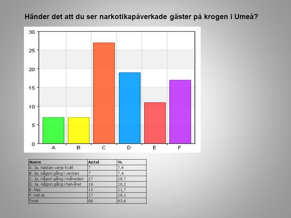 Händer det att du ser narkotikapåverkade gäster på krogen i Umeå? NamnAntal% A. Ja, nästan varje kväll77,4 B. Ja, någon gång i veckan77,4 C. Ja, någon